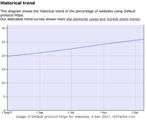 nombre de site en HTTPS
